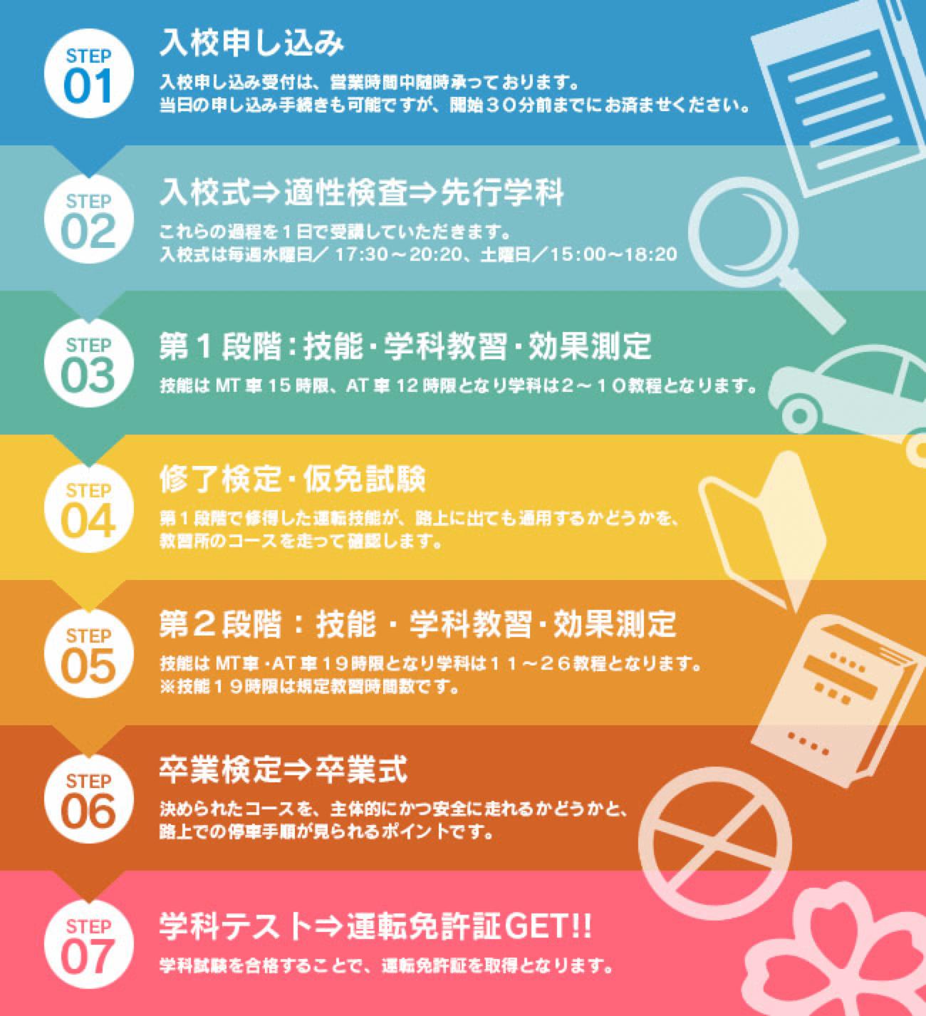 ご入校から卒業まで | 三陽自動車学校 | 熊本県生徒数NO.1の自動車学校 ...
